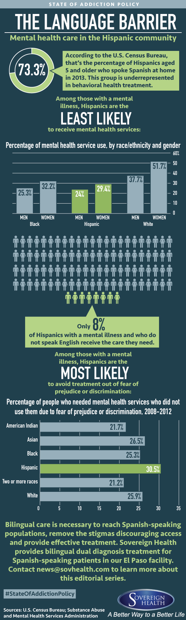 State of Addiction Policy: Behavioral health care challenges in the Hispanic community